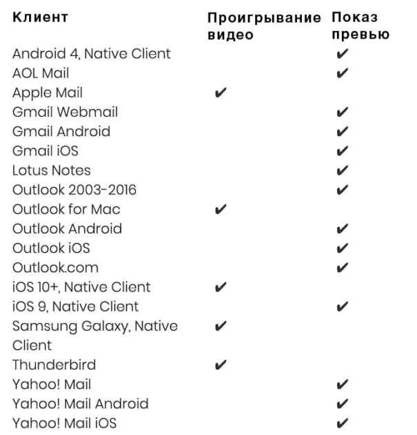 Таблица какие почтовые клиенты показывают видео